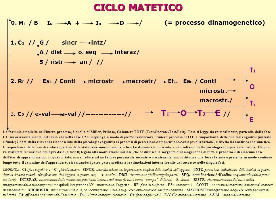 CICLO MATETICO 0. Mi / B Is A + In D / (= processo dinamogenetico) T1