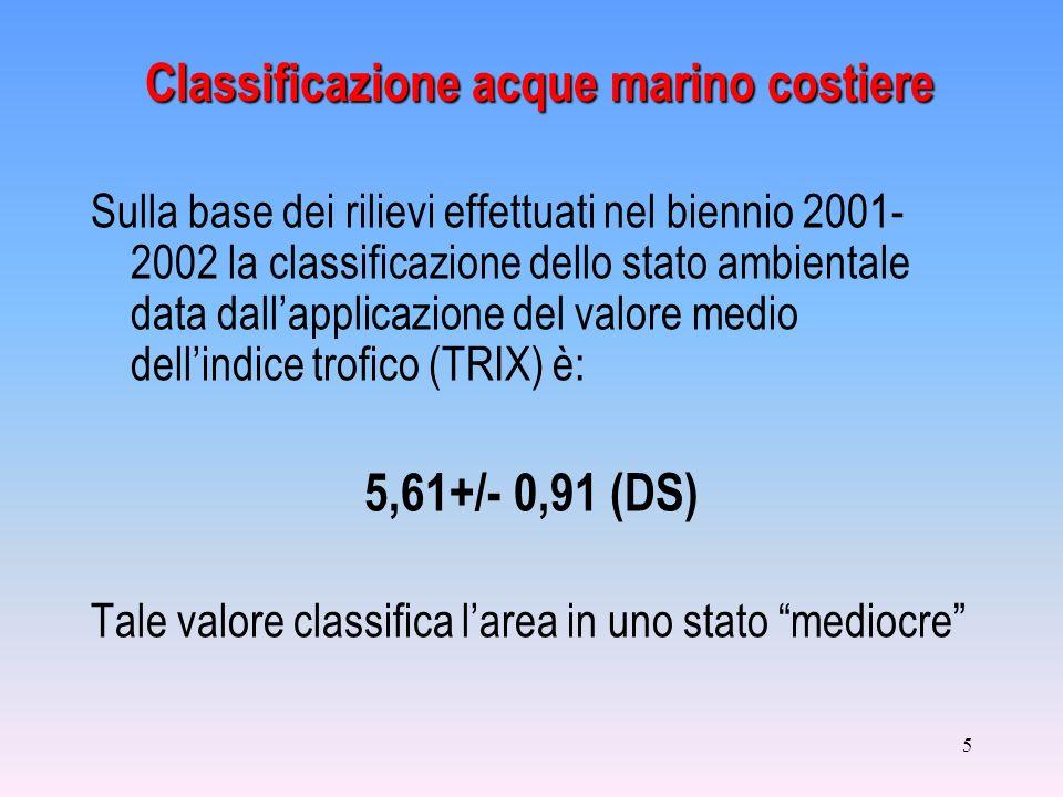 Classificazione acque marino costiere