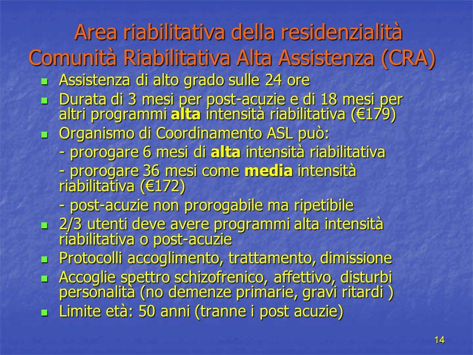 Area riabilitativa della residenzialità Comunità Riabilitativa Alta Assistenza (CRA)