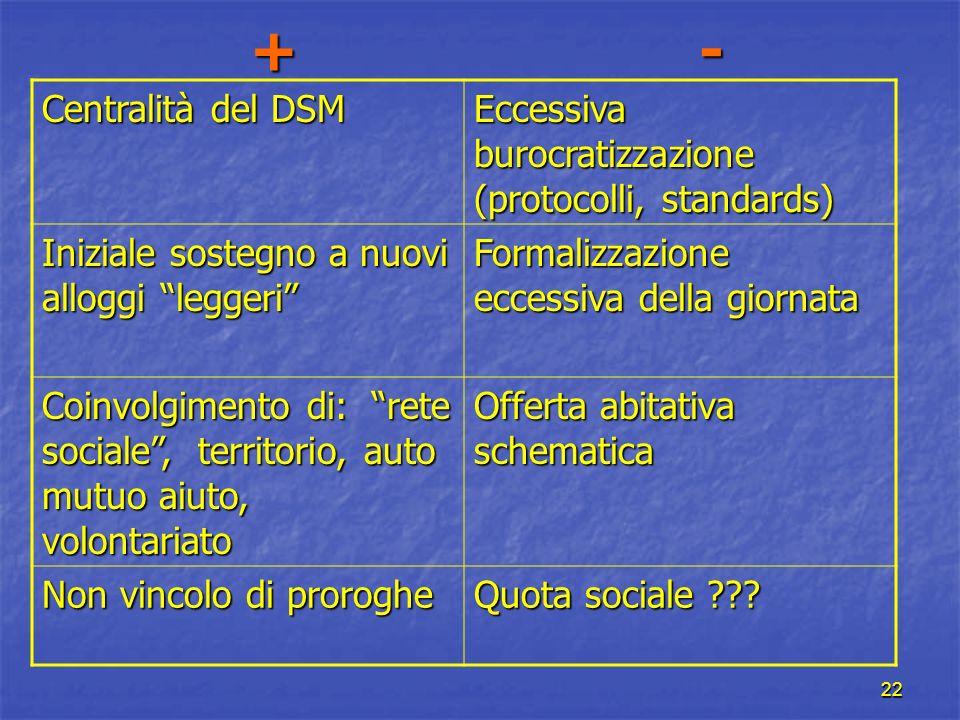 + - Centralità del DSM. Eccessiva burocratizzazione (protocolli, standards) Iniziale sostegno a nuovi alloggi leggeri