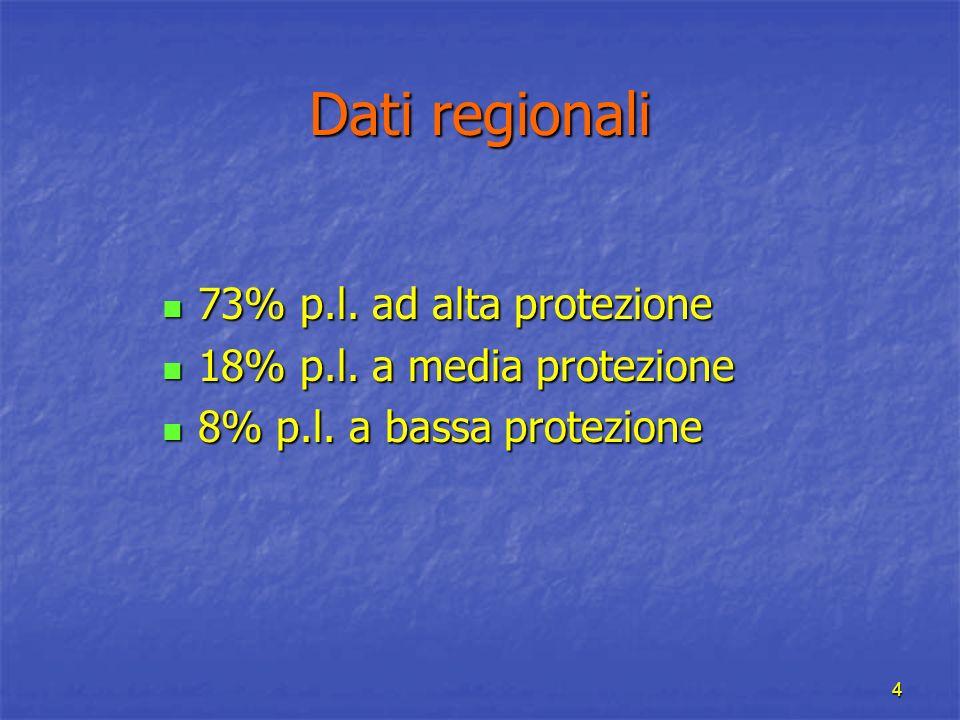 Dati regionali 73% p.l. ad alta protezione 18% p.l. a media protezione