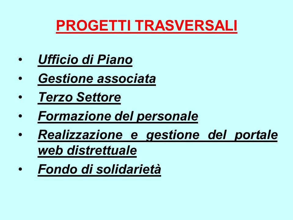 PROGETTI TRASVERSALI Ufficio di Piano Gestione associata Terzo Settore