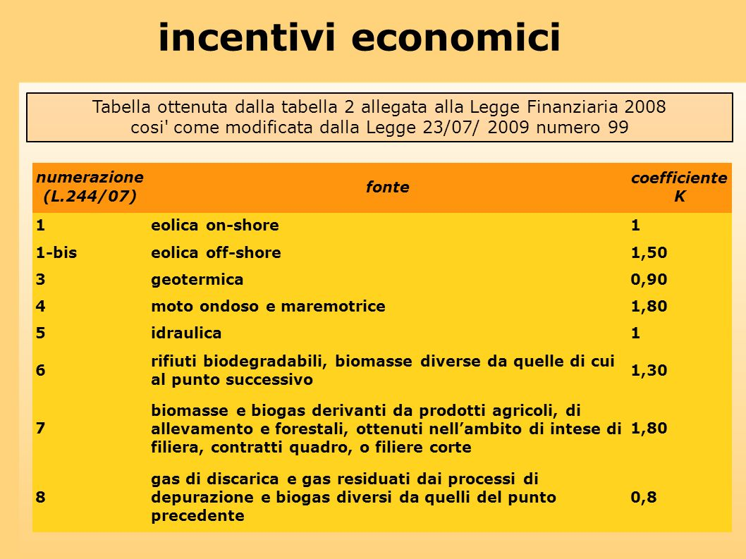 incentivi economici Tabella ottenuta dalla tabella 2 allegata alla Legge Finanziaria 2008. cosi come modificata dalla Legge 23/07/ 2009 numero 99.