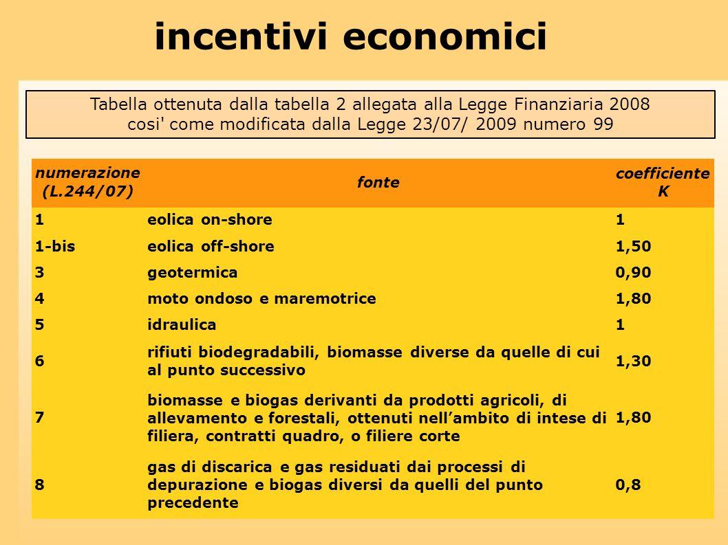 incentivi economiciTabella ottenuta dalla tabella 2 allegata alla Legge Finanziaria 2008. cosi come modificata dalla Legge 23/07/ 2009 numero 99.