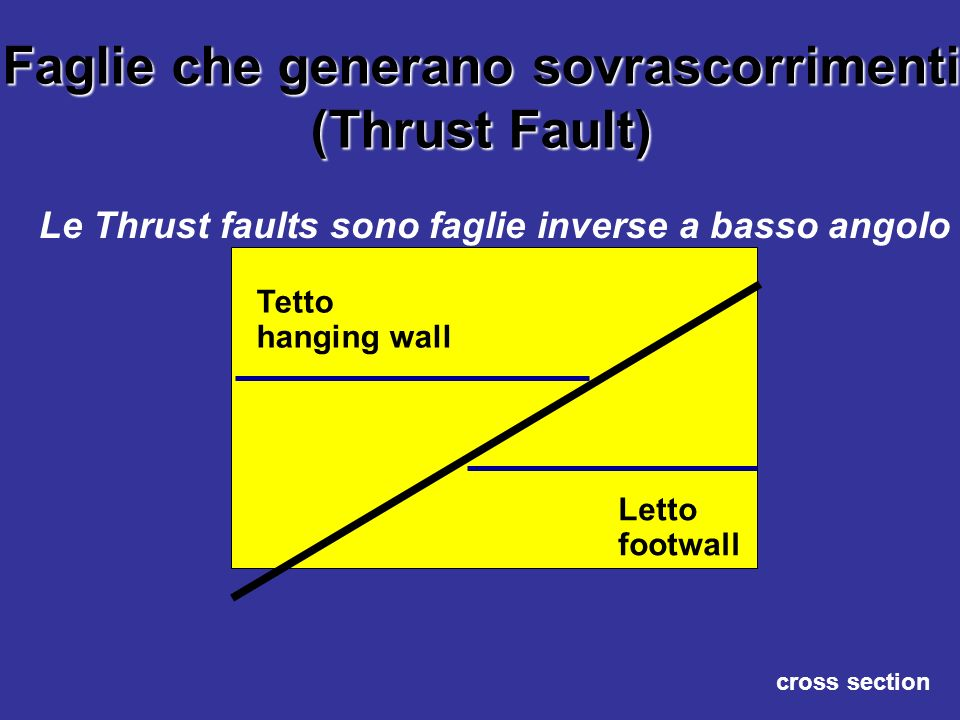 Faglie che generano sovrascorrimenti (Thrust Fault)