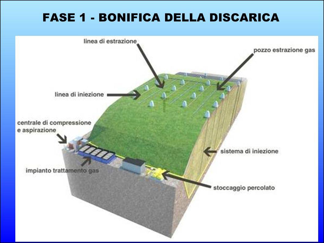 FASE 1 - BONIFICA DELLA DISCARICA
