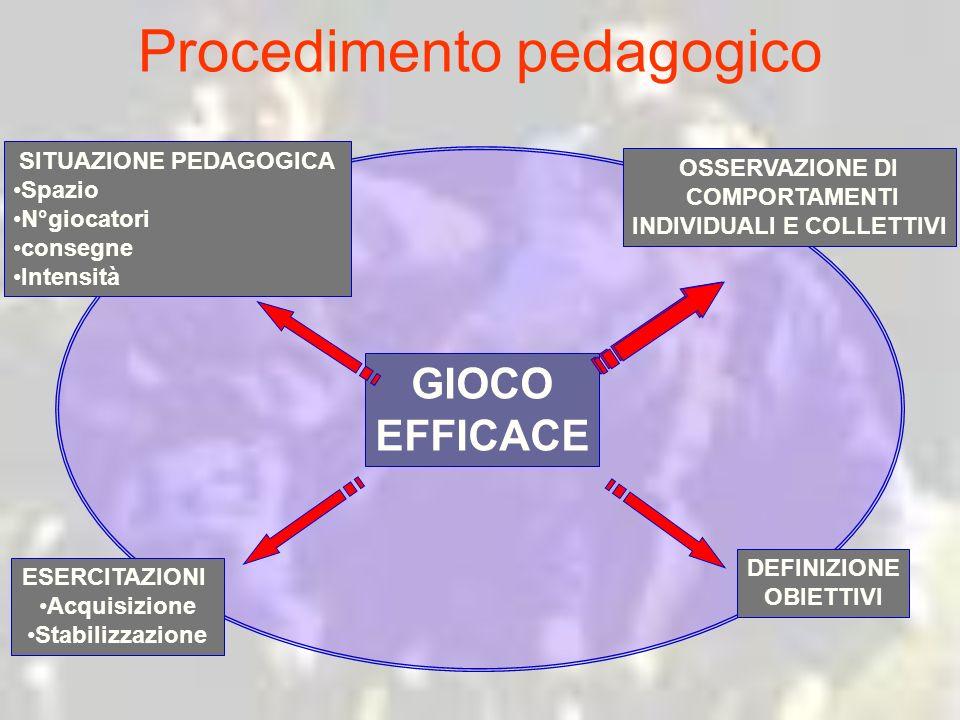 Procedimento pedagogico