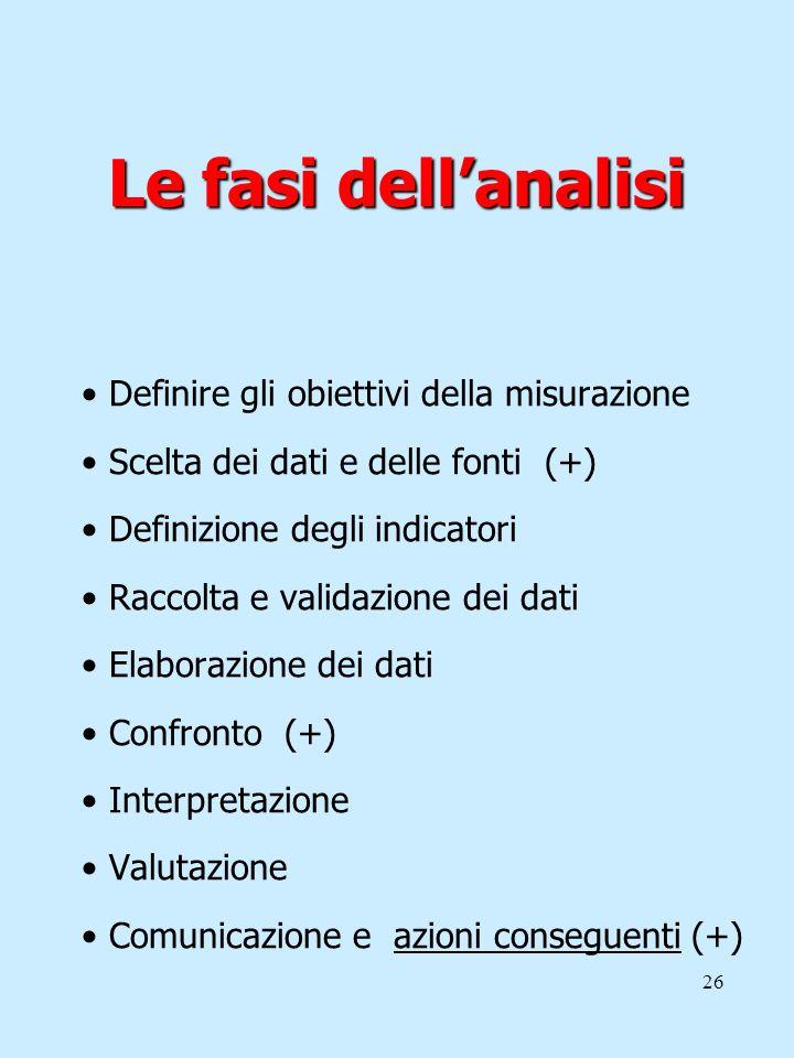 Le fasi dell'analisi Definire gli obiettivi della misurazione
