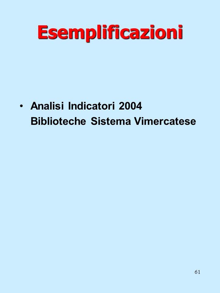 Esemplificazioni Analisi Indicatori 2004