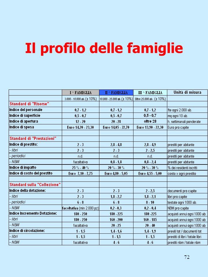 Il profilo delle famiglie