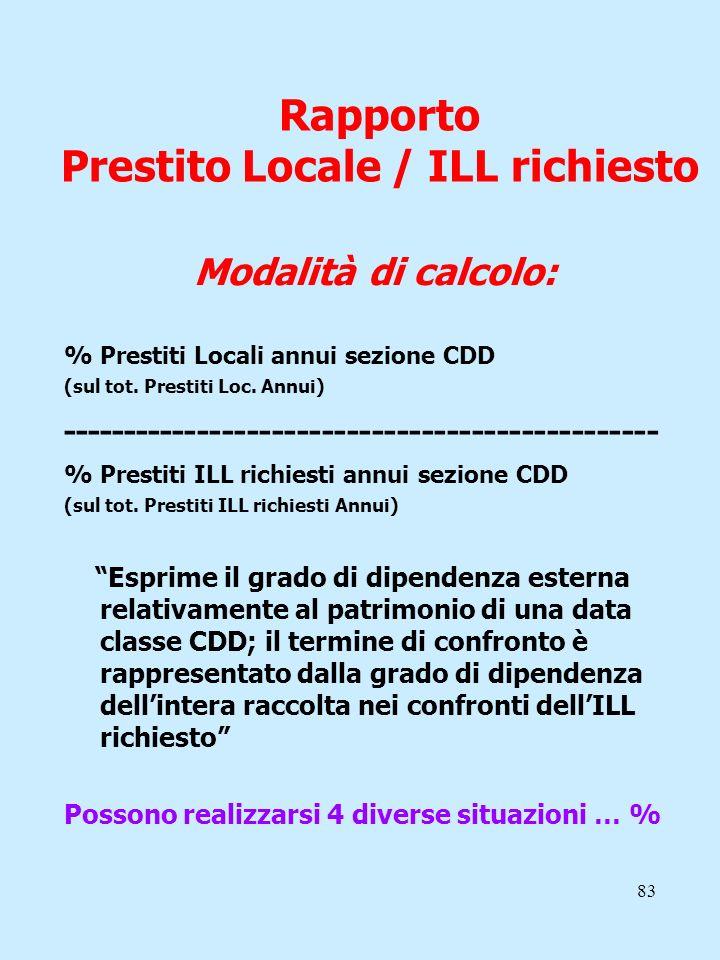 Rapporto Prestito Locale / ILL richiesto