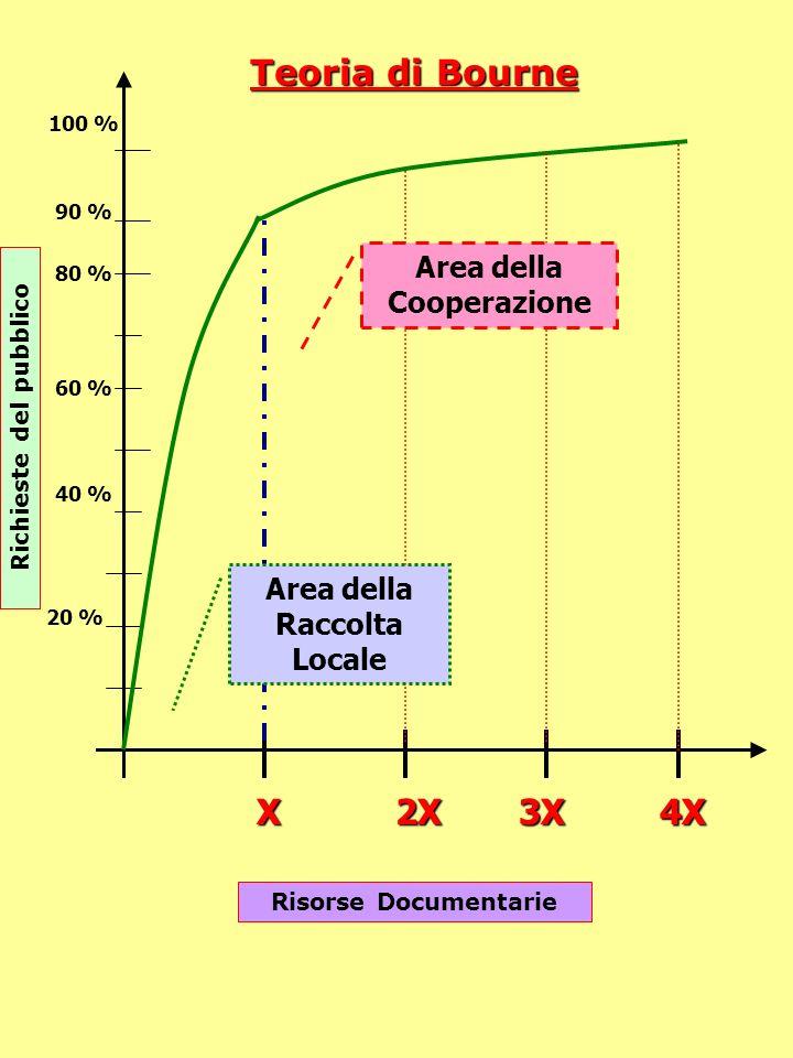 Teoria di Bourne X 2X 3X 4X Area della Cooperazione