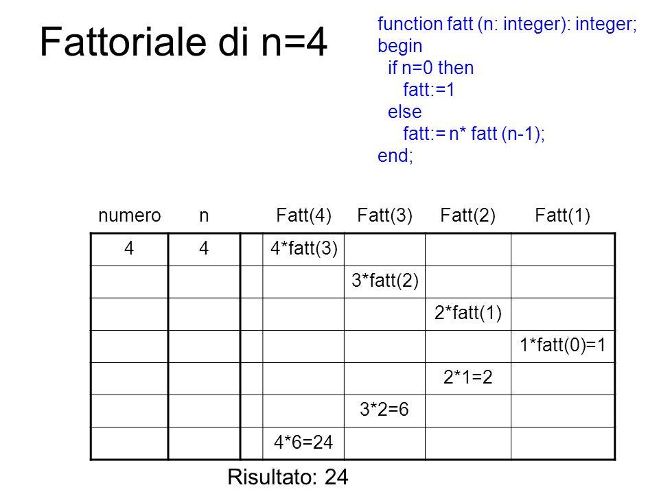 Fattoriale di n=4 Risultato: 24 function fatt (n: integer): integer;