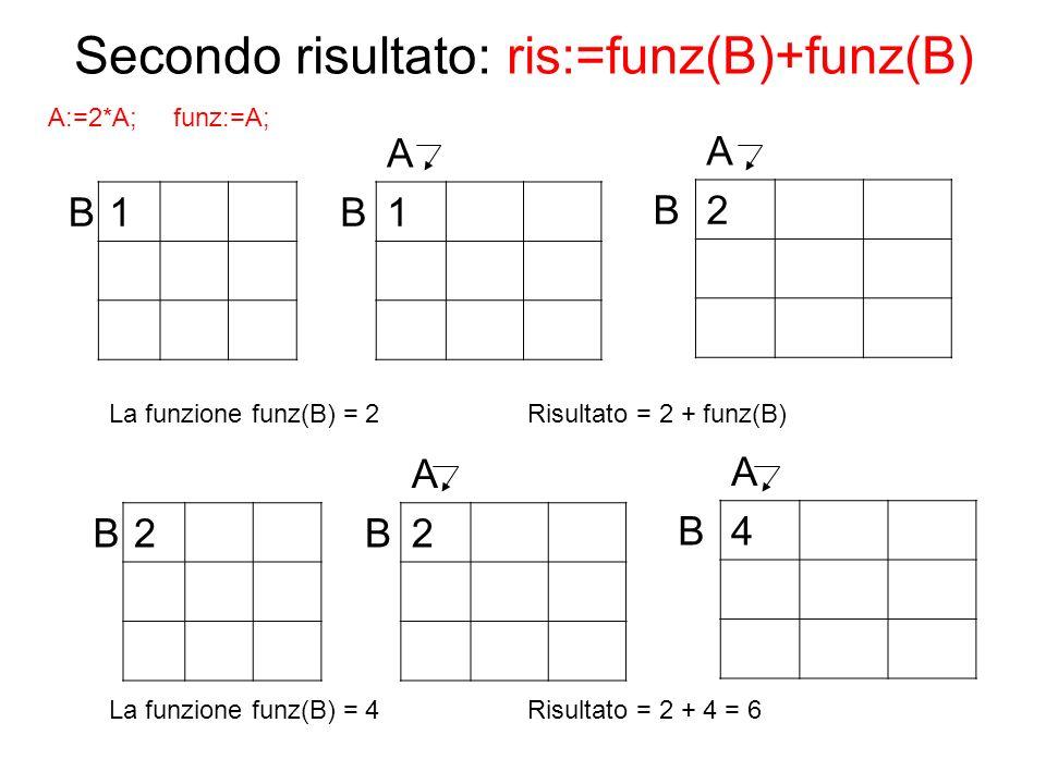 Secondo risultato: ris:=funz(B)+funz(B)