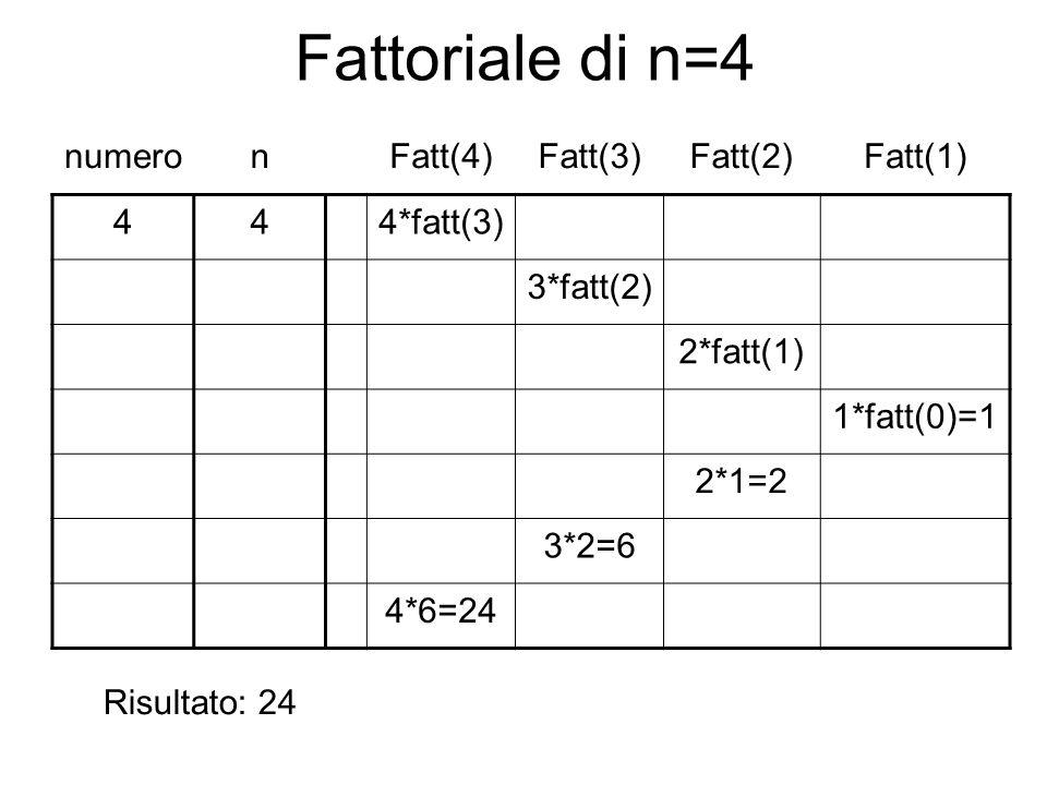 Fattoriale di n=4 numero n Fatt(4) Fatt(3) Fatt(2) Fatt(1) 4 4*fatt(3)