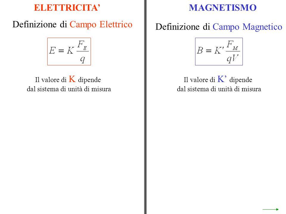 Definizione di Campo Elettrico Definizione di Campo Magnetico