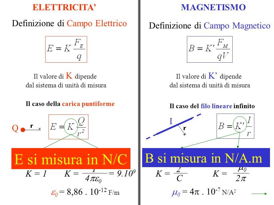 Il caso della carica puntiforme Il caso del filo lineare infinito