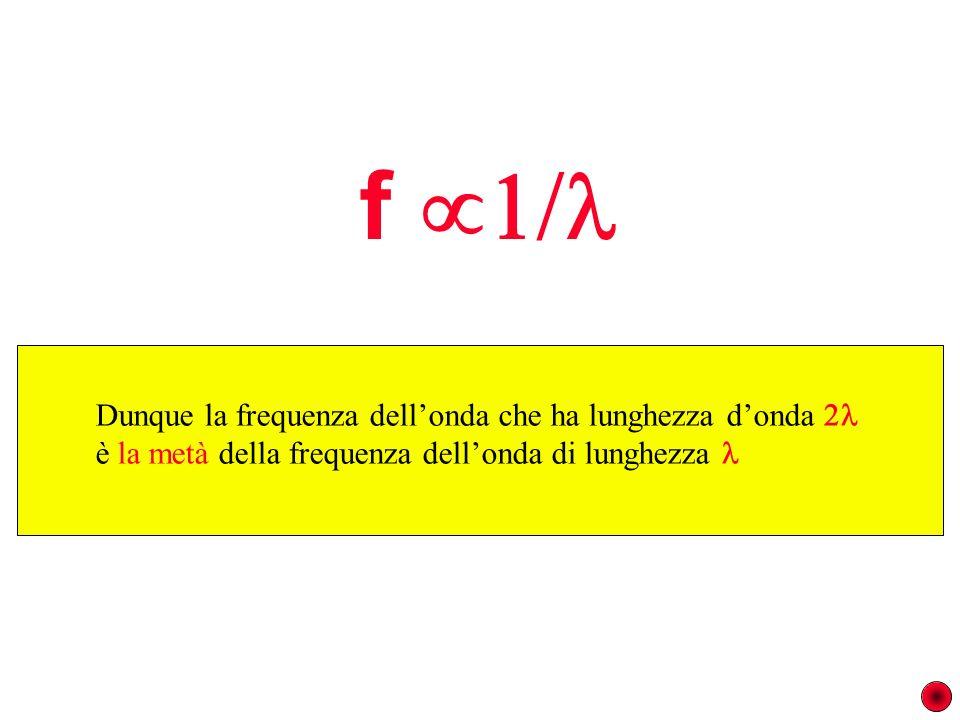 f  Dunque la frequenza dell'onda che ha lunghezza d'onda 