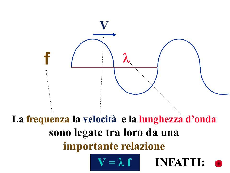 f  V sono legate tra loro da una importante relazione V =  f