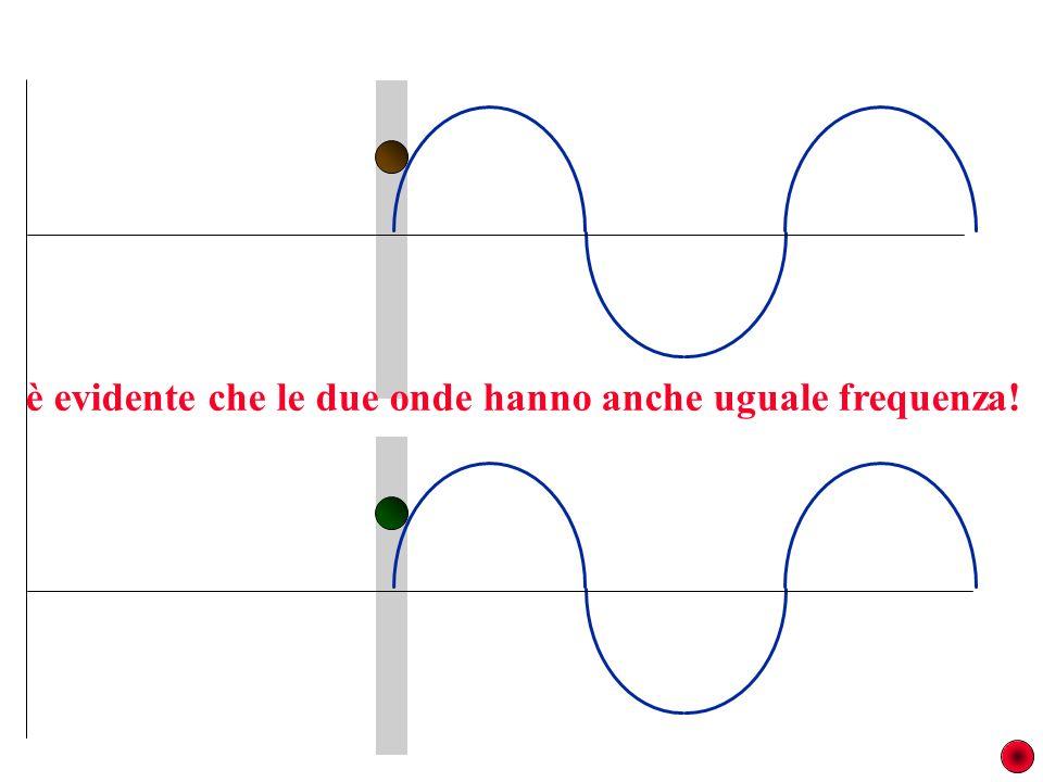 è evidente che le due onde hanno anche uguale frequenza!