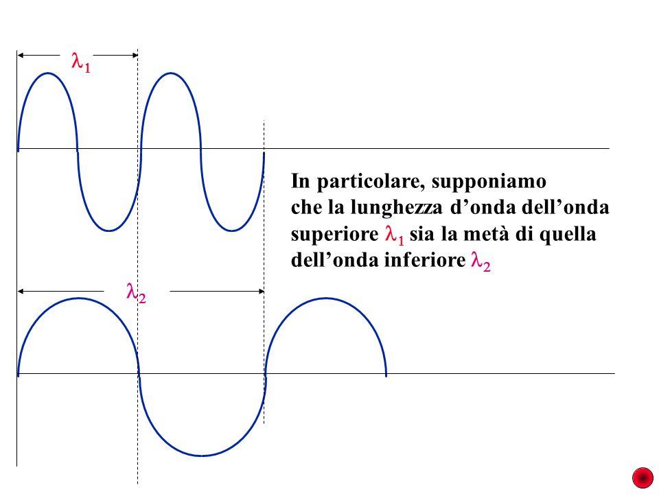 In particolare, supponiamo. che la lunghezza d'onda dell'onda. superiore  sia la metà di quella.
