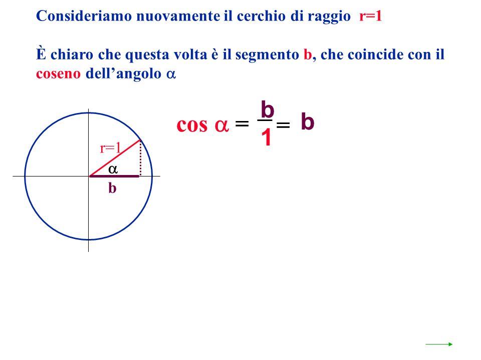 b b cos  = = 1 Consideriamo nuovamente il cerchio di raggio r=1