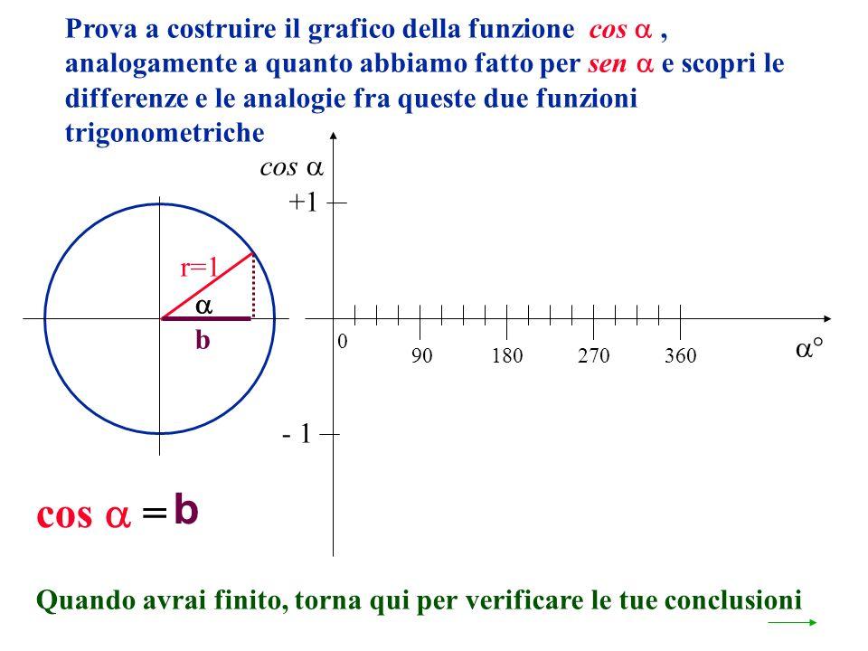 Prova a costruire il grafico della funzione cos , analogamente a quanto abbiamo fatto per sen  e scopri le differenze e le analogie fra queste due funzioni trigonometriche