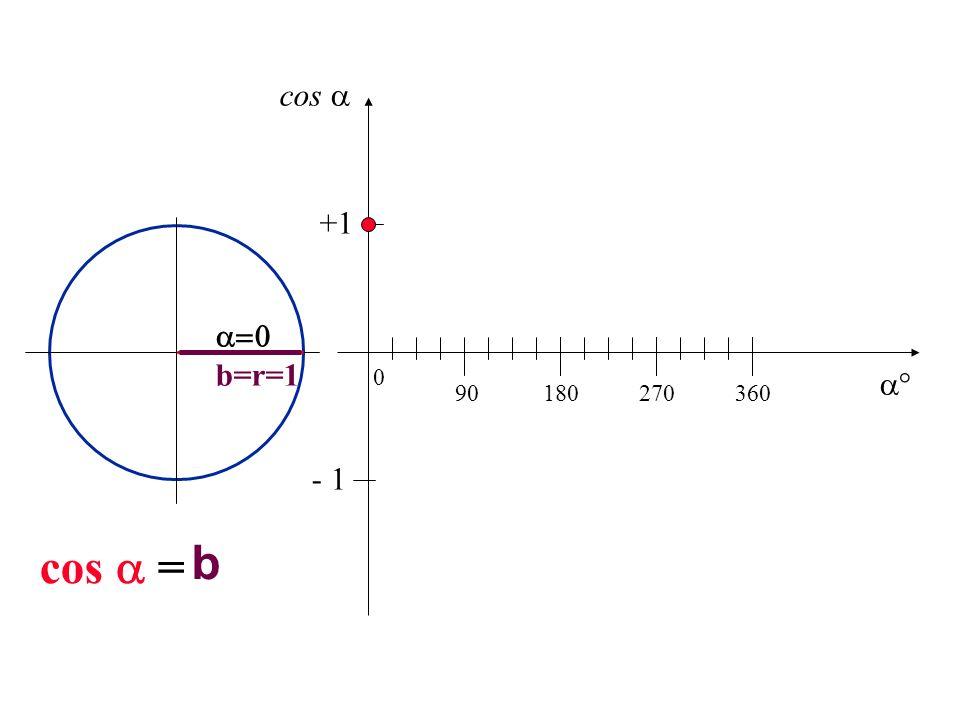 cos  +1  b=r=1  90 180 270 360 - 1 cos  = b