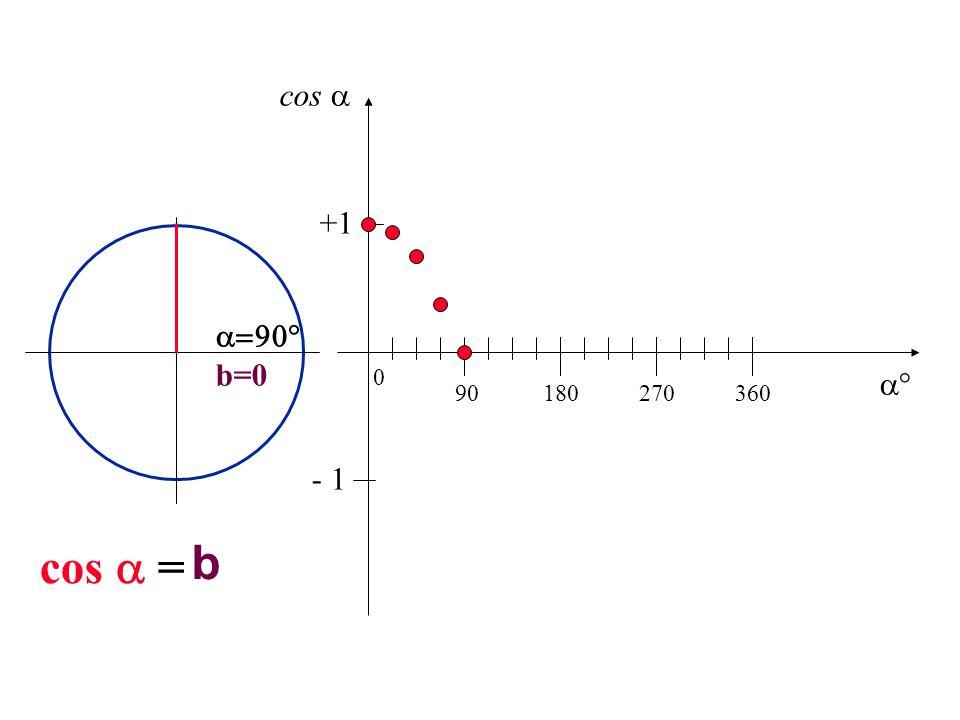 cos  +1  b=0  90 180 270 360 - 1 cos  = b