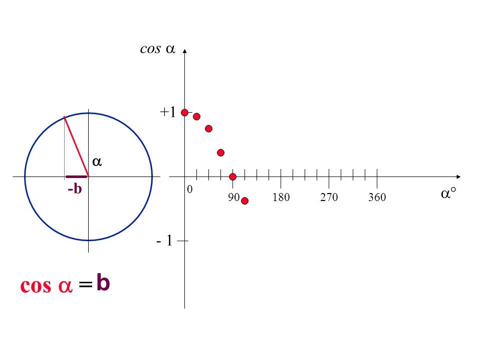cos  +1  -b  90 180 270 360 - 1 cos  = b