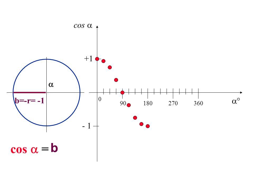 cos  +1  b=-r= -1  90 180 270 360 - 1 cos  = b