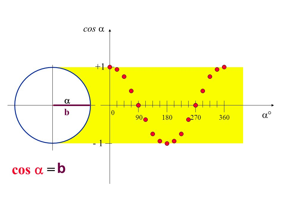 cos  +1  b  90 180 270 360 - 1 cos  = b