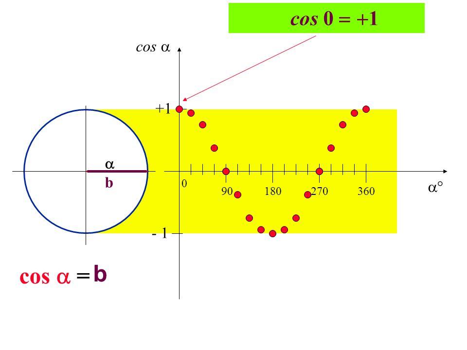 cos 0 1 cos  +1  b  90 180 270 360 - 1 cos  = b