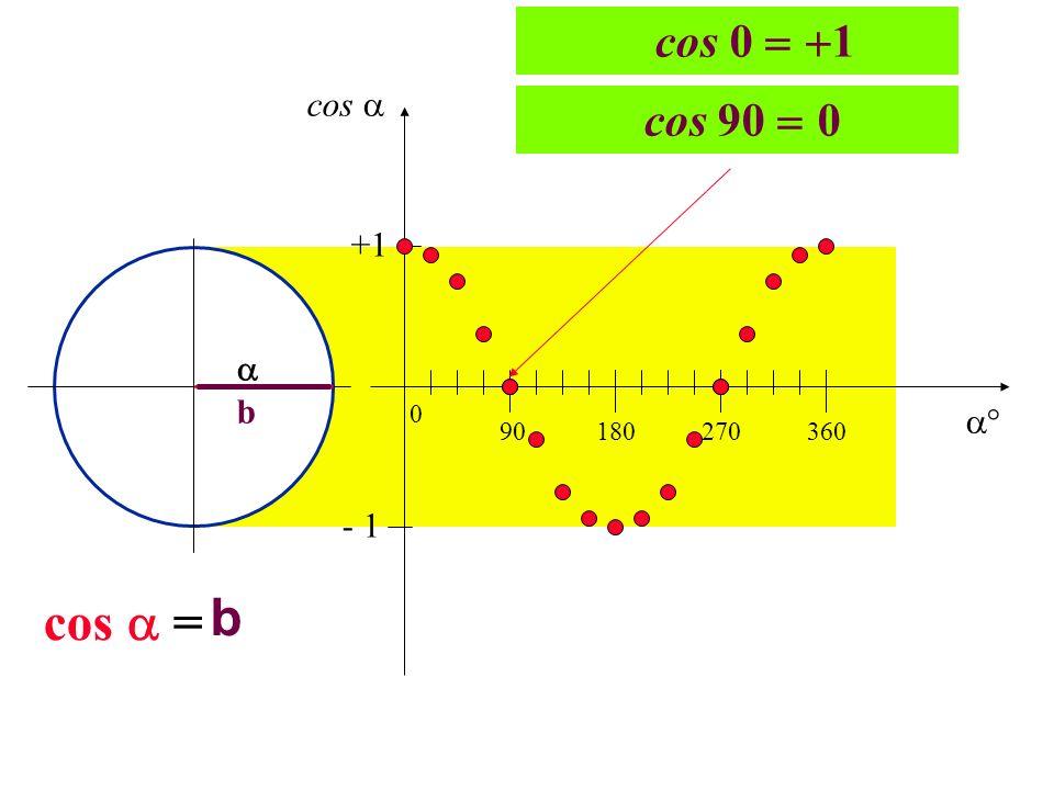cos 0 1 cos  cos 90 0 +1  b  90 180 270 360 - 1 cos  = b