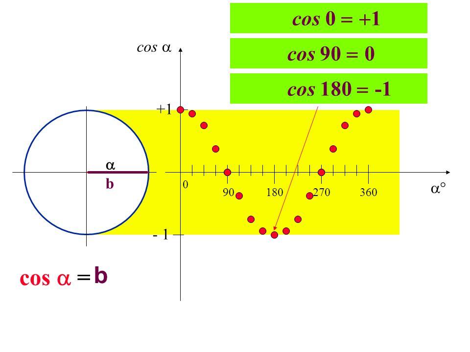 b cos  = cos 0 1 cos 90 0 cos 180 -1 cos  +1  b  - 1 90
