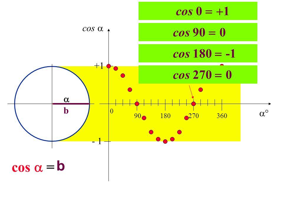 b cos  = cos 0 1 cos 90 0 cos 180 -1 cos 270 0 cos  +1  b