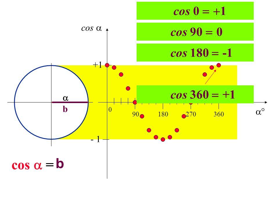 b cos  = cos 0 1 cos 90 0 cos 180 -1 cos 360 +1 cos  +1  b