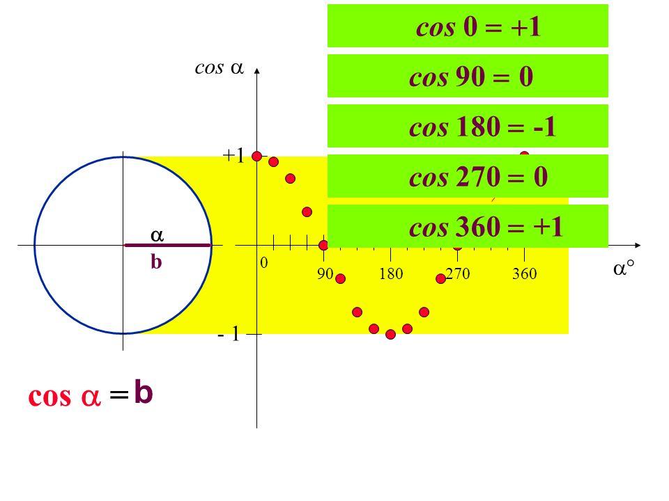 b cos  = cos 0 1 cos 90 0 cos 180 -1 cos 270 0 cos 360 +1