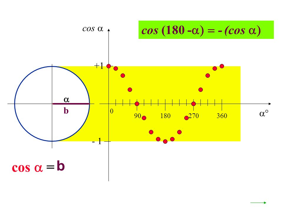 cos  cos (180 -- (cos  +1  b  90 180 270 360 - 1 cos  = b