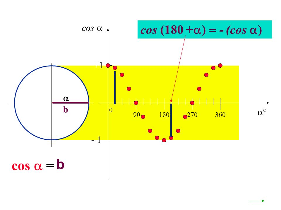 cos  cos (180 +- (cos  +1  b  90 180 270 360 - 1 cos  = b