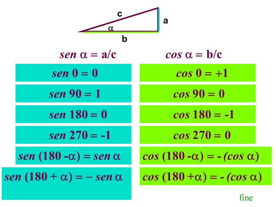 sen  a/c cos  b/c sen 90 1 sen 0 0 sen 180 0 sen 270 -1