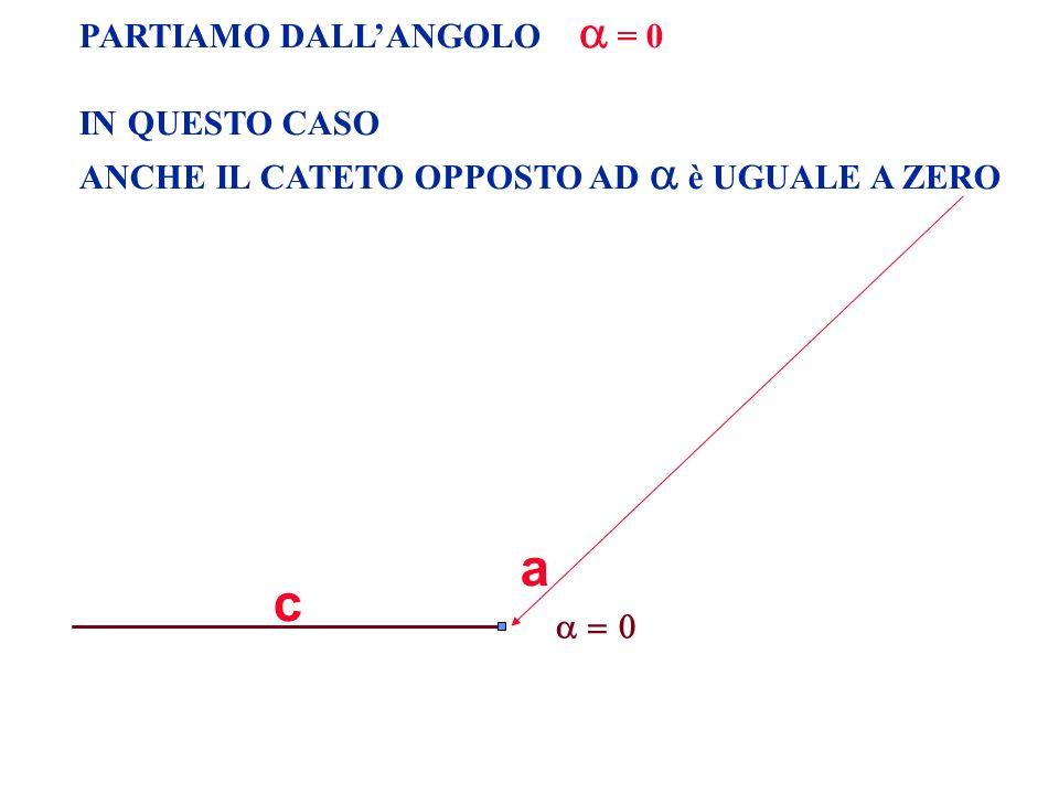 a c PARTIAMO DALL'ANGOLO  = 0 IN QUESTO CASO