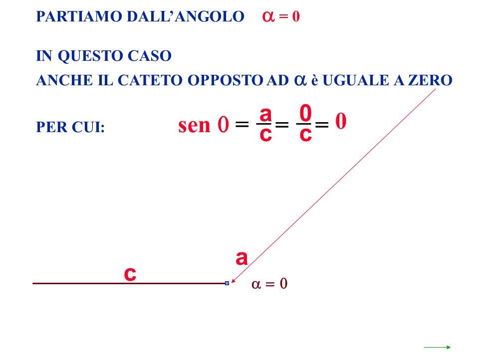a = c a c PARTIAMO DALL'ANGOLO  = 0 IN QUESTO CASO