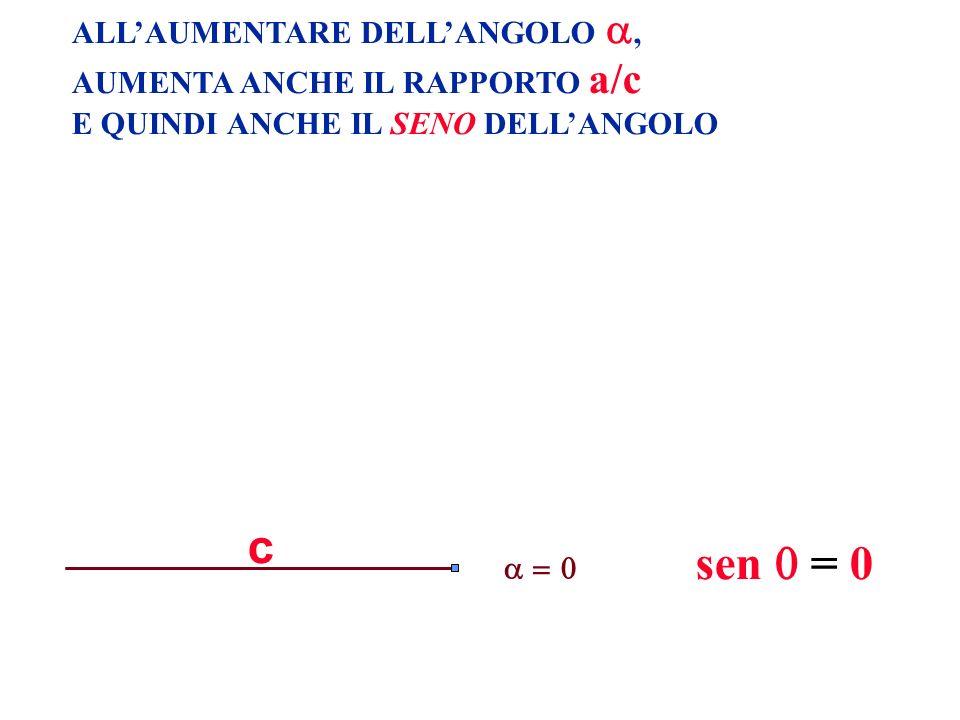 c sen  = 0 ALL'AUMENTARE DELL'ANGOLO , AUMENTA ANCHE IL RAPPORTO a/c