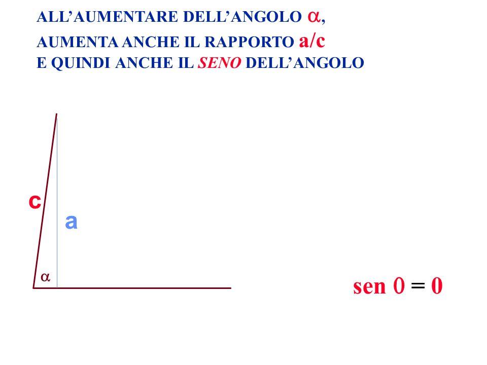 c a sen  = 0 ALL'AUMENTARE DELL'ANGOLO ,