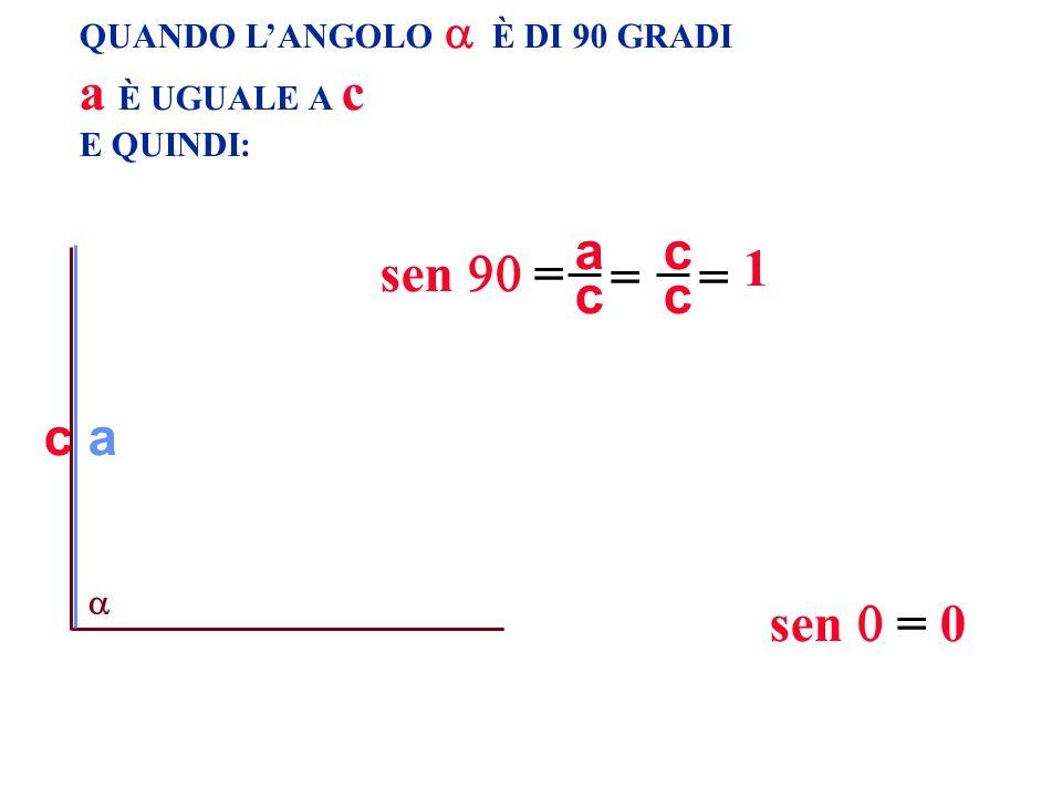 a È UGUALE A c 1 c a = sen  = c a sen  = 0
