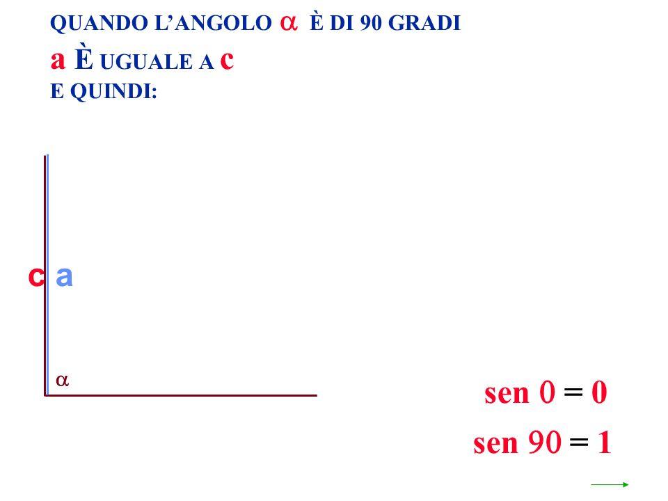 a È UGUALE A c c a sen  = 0 sen  = 1