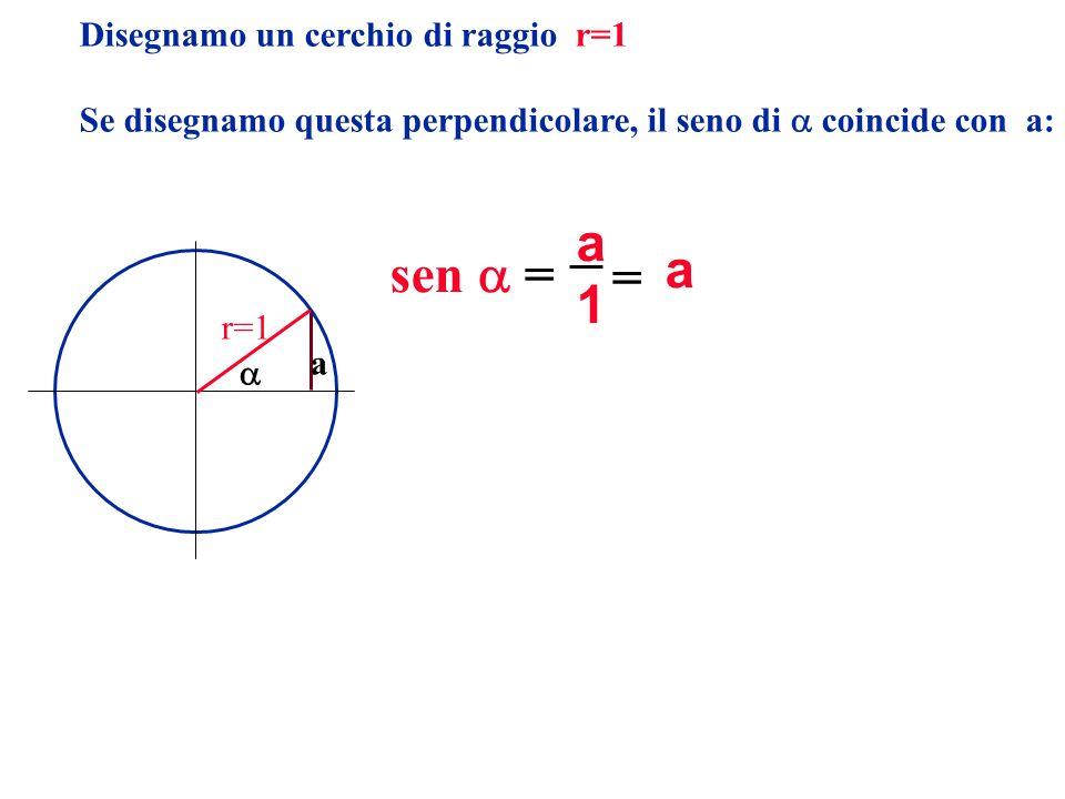 a a sen  = = 1 Disegnamo un cerchio di raggio r=1