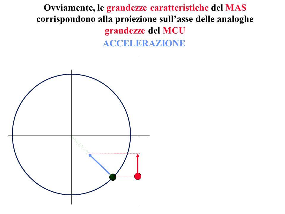 Ovviamente, le grandezze caratteristiche del MAS corrispondono alla proiezione sull'asse delle analoghe grandezze del MCU