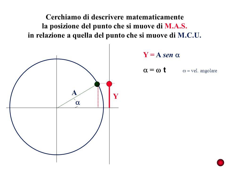 Cerchiamo di descrivere matematicamente